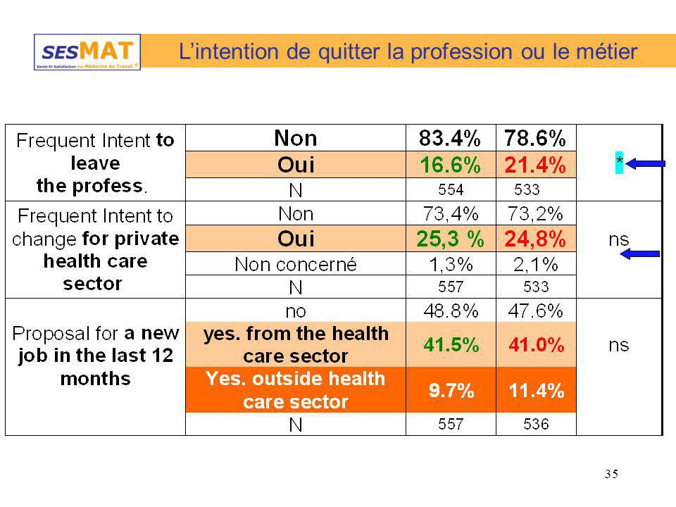 35 Lintention de quitter la profession ou le métier