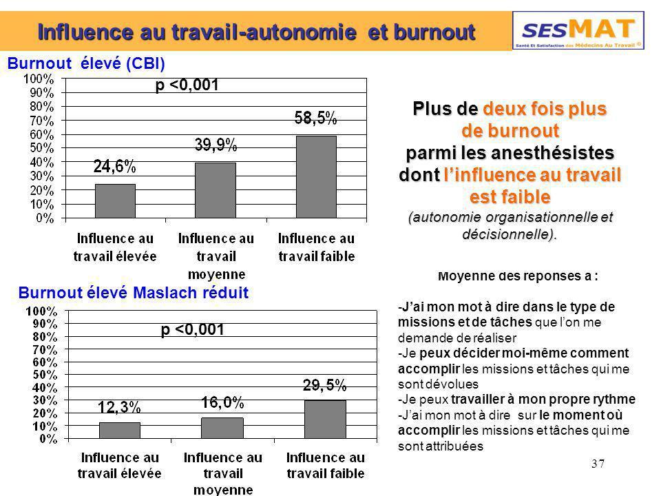 37 Influence au travail-autonomie et burnout Burnout élevé (CBI) Moyenne des réponses à : -Jai mon mot à dire dans le type de missions et de tâches qu