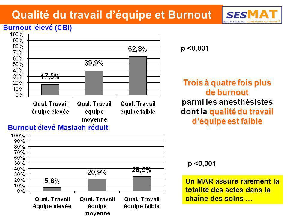 38 Qualité du travail déquipe et Burnout Burnout élevé (CBI) Trois à quatre fois plus de burnout qualité du travail déquipe est faible parmi les anest