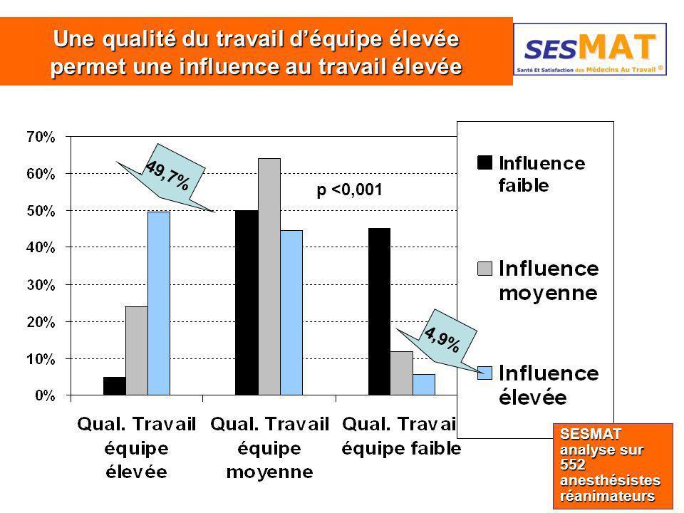 40 Une qualité du travail déquipe élevée permet une influence au travail élevée 49,7% SESMAT analyse sur 552 anesthésistes réanimateurs 4,9% p <0,001