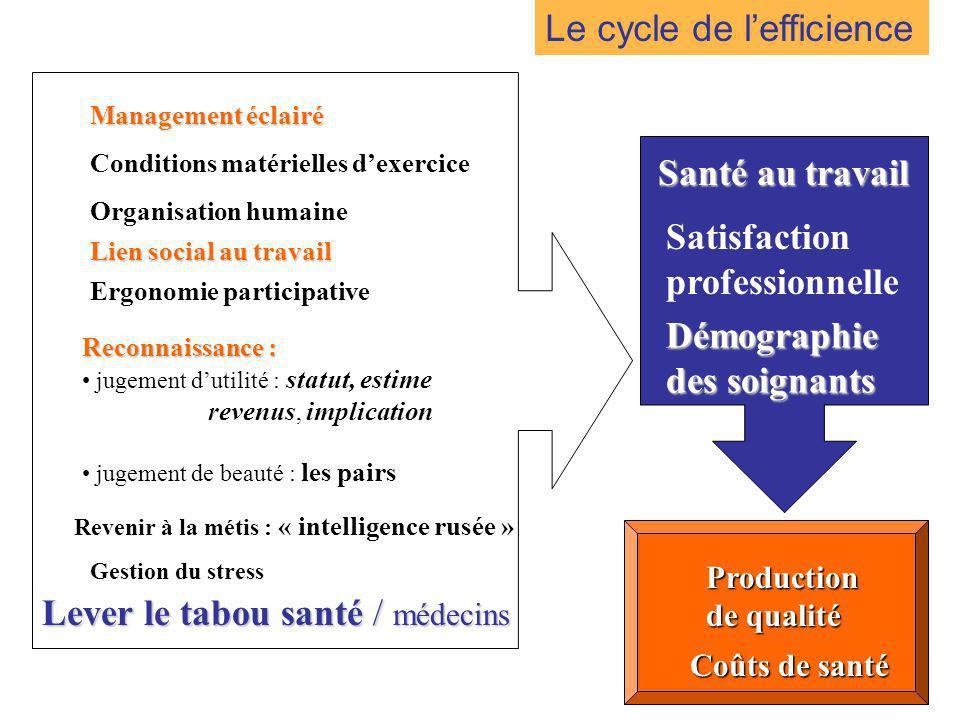41 Satisfaction professionnelle Démographie des soignants Santé au travail Production de qualité Coûts de santé Le cycle de lefficience Conditions mat