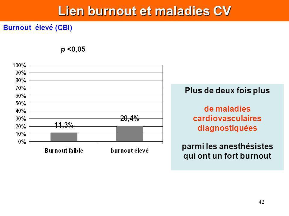 42 Lien burnout et maladies CV Burnout élevé (CBI) Plus de deux fois plus de maladies cardiovasculaires diagnostiquées parmi les anesthésistes qui ont