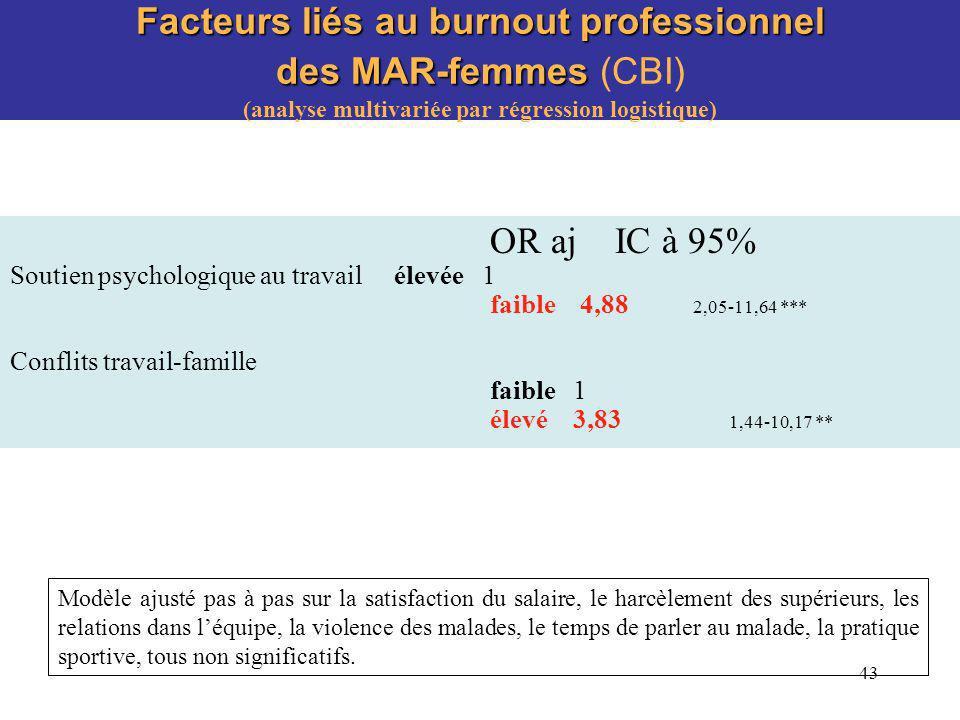 43 Facteurs liés au burnout professionnel des MAR-femmes Facteurs liés au burnout professionnel des MAR-femmes (CBI) (analyse multivariée par régressi