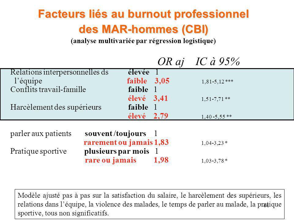 44 Facteurs liés au burnout professionnel des MAR-hommes (CBI) Facteurs liés au burnout professionnel des MAR-hommes (CBI) (analyse multivariée par ré