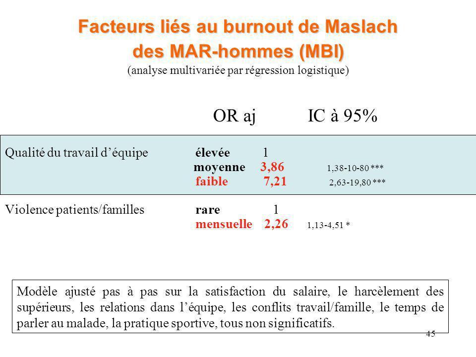 45 Facteurs liés au burnout de Maslach des MAR-hommes (MBI) Facteurs liés au burnout de Maslach des MAR-hommes (MBI) (analyse multivariée par régressi