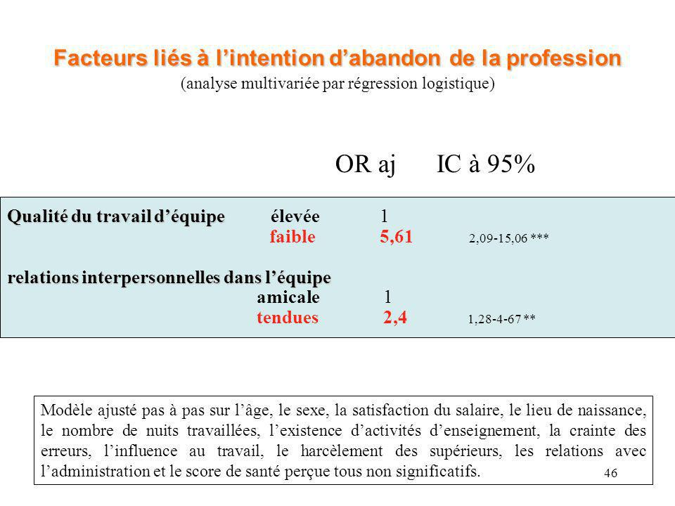 46 Facteurs liés à lintention dabandon de la profession Facteurs liés à lintention dabandon de la profession (analyse multivariée par régression logis