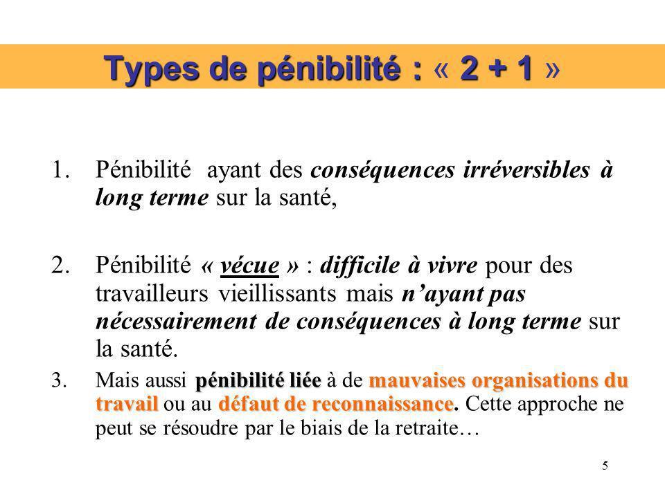 5 Types de pénibilité : 2 + 1 Types de pénibilité : « 2 + 1 » 1.Pénibilité ayant des conséquences irréversibles à long terme sur la santé, 2.Pénibilit