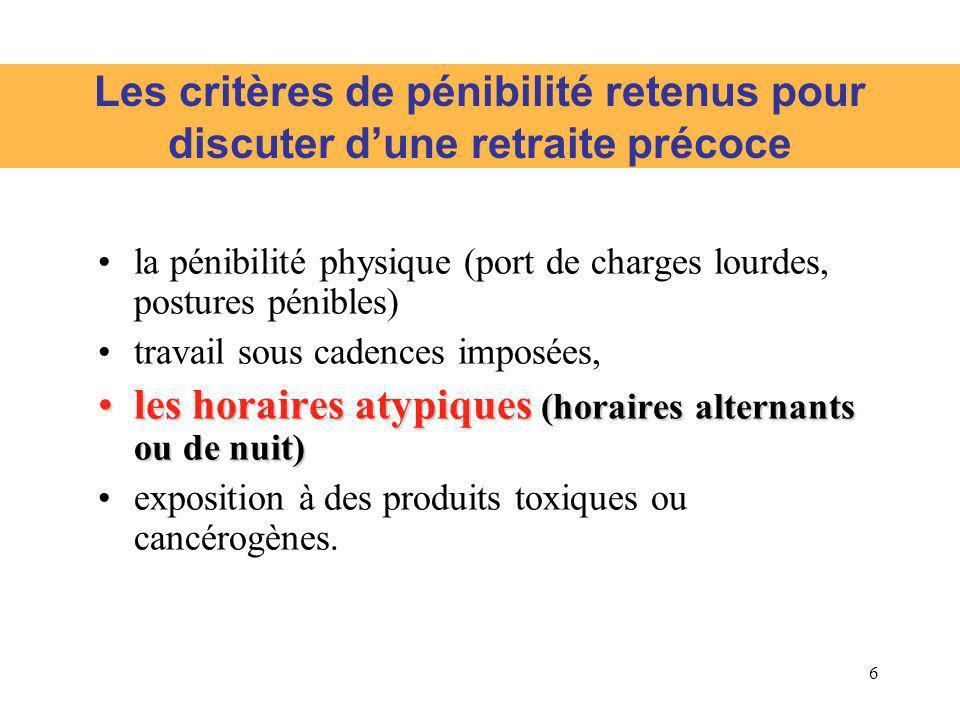 6 Les critères de pénibilité retenus pour discuter dune retraite précoce la pénibilité physique (port de charges lourdes, postures pénibles) travail s