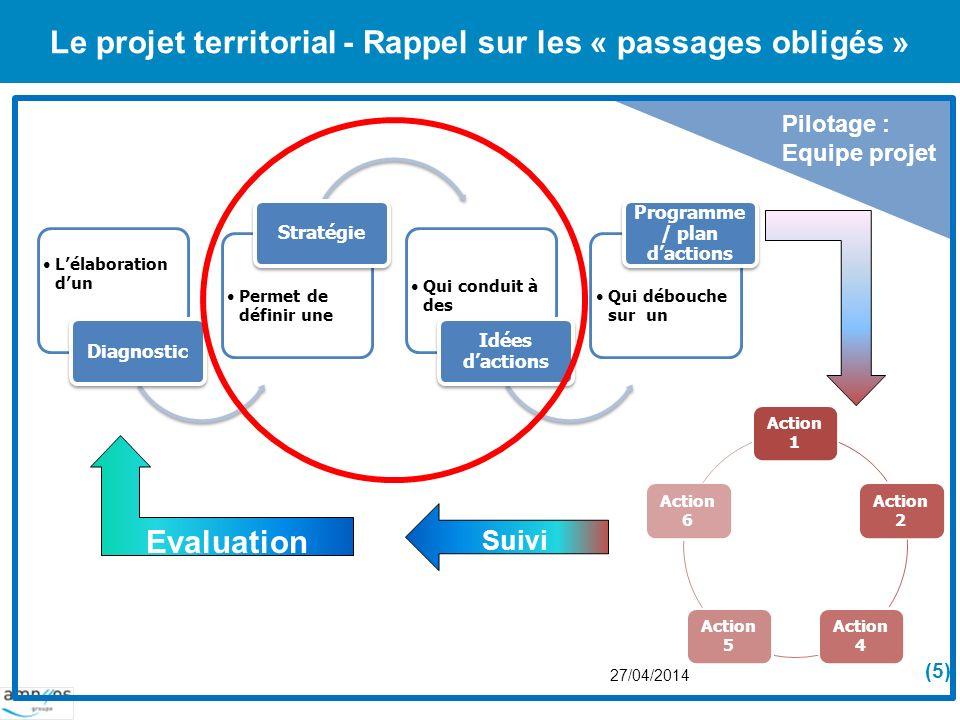 Le projet territorial - Rappel sur les « passages obligés » Lélaboration dun Diagnostic Permet de définir une Stratégie Qui conduit à des Idées dactio