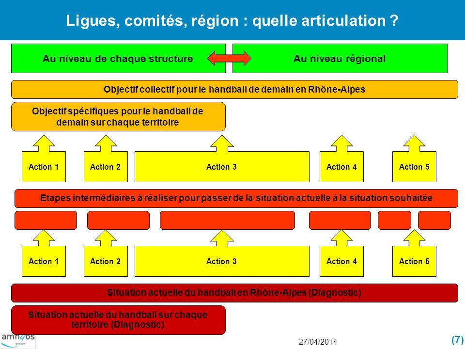 Ligues, comités, région : quelle articulation ? 27/04/2014 (7) Objectif collectif pour le handball de demain en Rhône-Alpes Etapes intermédiaires à ré