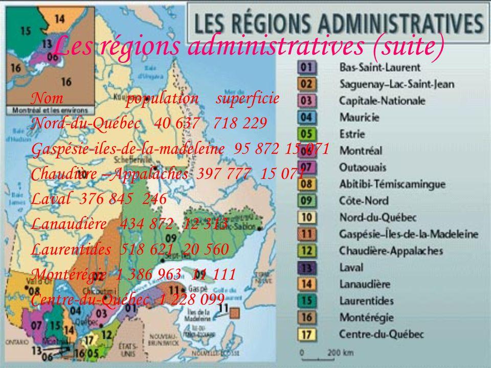 Les régions administratives (suite) Nom population superficie Nord-du-Québec 40 637 718 229 Gaspésie-iles-de-la-madeleine 95 872 15 071 Chaudière –Appalaches 397 777 15 071 Laval 376 845 246 Lanaudière 434 872 12 313 Laurentides 518 621 20 560 Montérégie 1 386 963 11 111 Centre-du-Québec 1 228 099