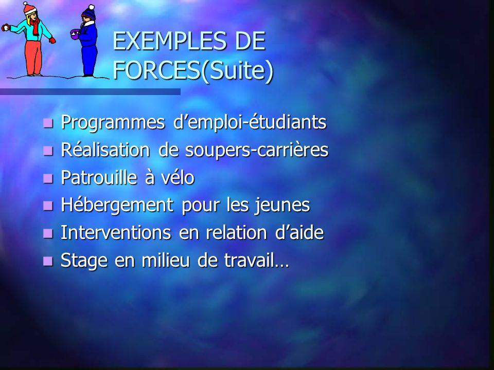 EXEMPLES DE FORCES(Suite) Programmes demploi-étudiants Programmes demploi-étudiants Réalisation de soupers-carrières Réalisation de soupers-carrières