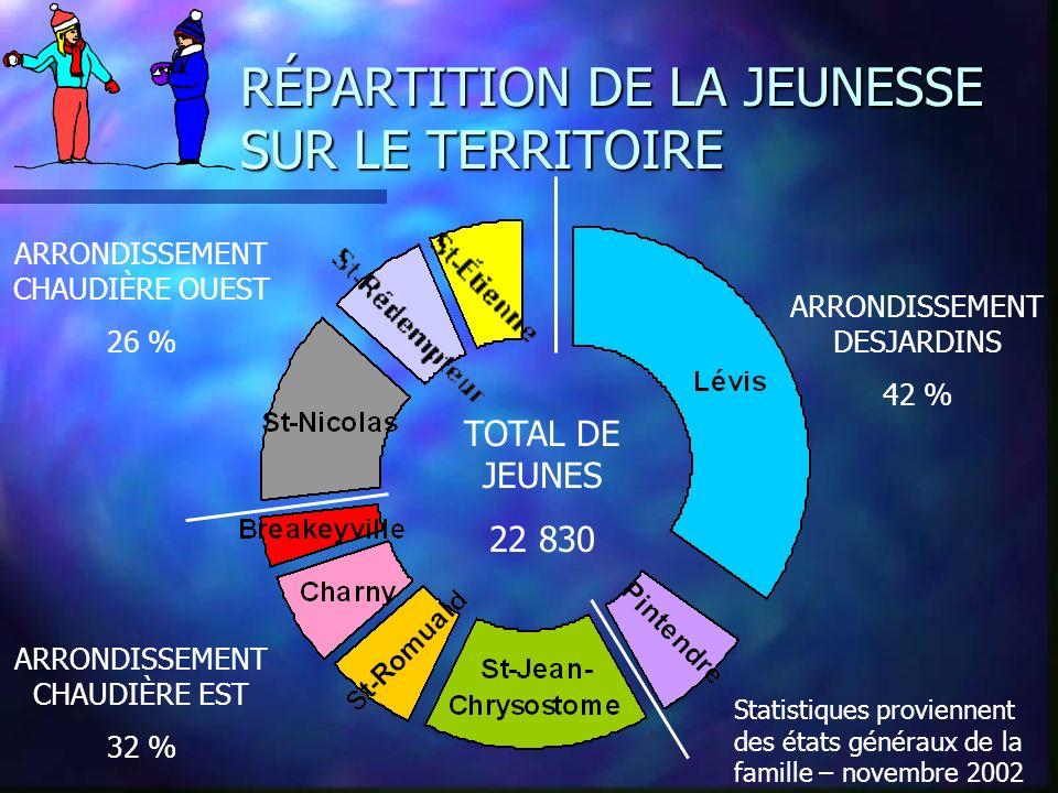 RÉPARTITION DE LA JEUNESSE SUR LE TERRITOIRE TOTAL DE JEUNES 22 830 ARRONDISSEMENT CHAUDIÈRE OUEST 26 % Statistiques proviennent des états généraux de la famille – novembre 2002 ARRONDISSEMENT CHAUDIÈRE EST 32 % ARRONDISSEMENT DESJARDINS 42 %