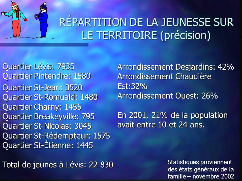 RÉPARTITION DE LA JEUNESSE SUR LE TERRITOIRE (précision) Statistiques proviennent des états généraux de la famille – novembre 2002 Quartier Lévis: 7935 Quartier Pintendre: 1580 Quartier St-Jean: 3520 Quartier St-Romuald: 1480 Quartier Charny: 1455 Quartier Breakeyville: 795 Quartier St-Nicolas: 3045 Quartier St-Rédempteur: 1575 Quartier St-Étienne: 1445 Total de jeunes à Lévis: 22 830 Arrondissement Desjardins: 42% Arrondissement Chaudière Est:32% Arrondissement Ouest: 26% En 2001, 21% de la population avait entre 10 et 24 ans.