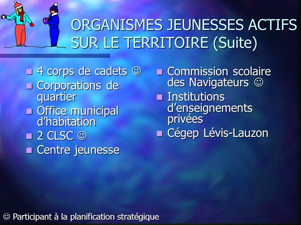 ORGANISMES JEUNESSES ACTIFS SUR LE TERRITOIRE (Suite) 4 corps de cadets 4 corps de cadets Corporations de quartier Corporations de quartier Office mun