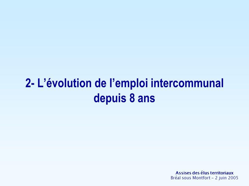 Assises des élus territoriaux Bréal sous Montfort - 2 juin 2005 2- Lévolution de lemploi intercommunal depuis 8 ans