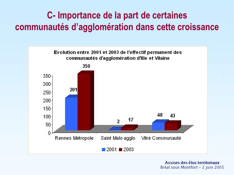 Assises des élus territoriaux Bréal sous Montfort - 2 juin 2005 C- Importance de la part de certaines communautés dagglomération dans cette croissance