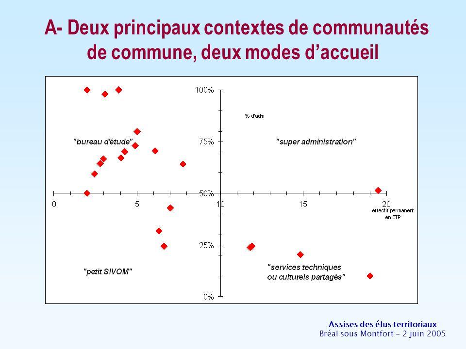 Assises des élus territoriaux Bréal sous Montfort - 2 juin 2005 A- Deux principaux contextes de communautés de commune, deux modes daccueil