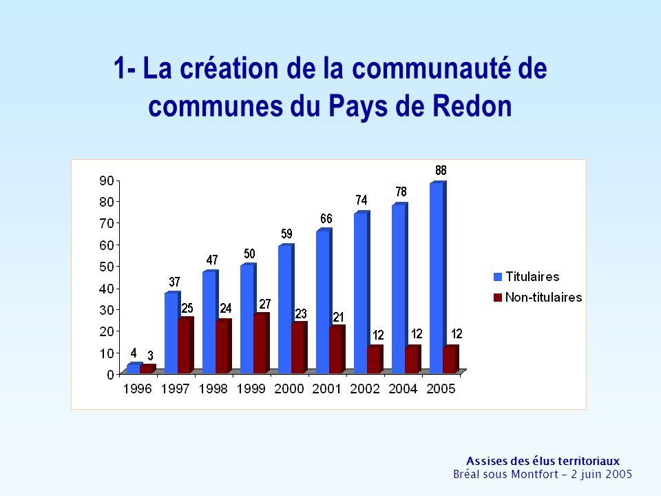 Assises des élus territoriaux Bréal sous Montfort - 2 juin 2005 1- La création de la communauté de communes du Pays de Redon