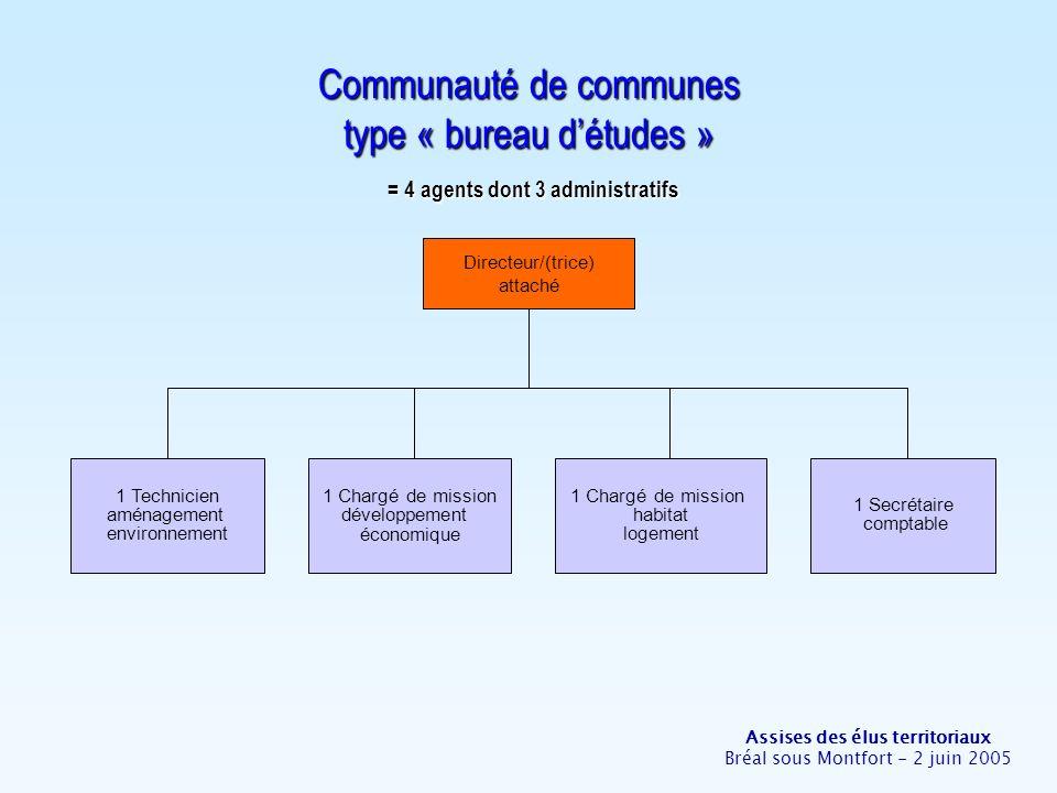 Assises des élus territoriaux Bréal sous Montfort - 2 juin 2005 Communauté de communes type « bureau détudes » = 4 agents dont 3 administratifs Direct