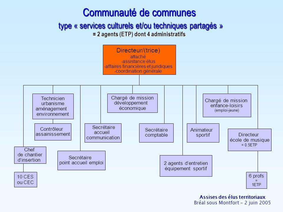 Assises des élus territoriaux Bréal sous Montfort - 2 juin 2005 Communauté de communes type « services culturels et/ou techniques partagés » = 2 agent