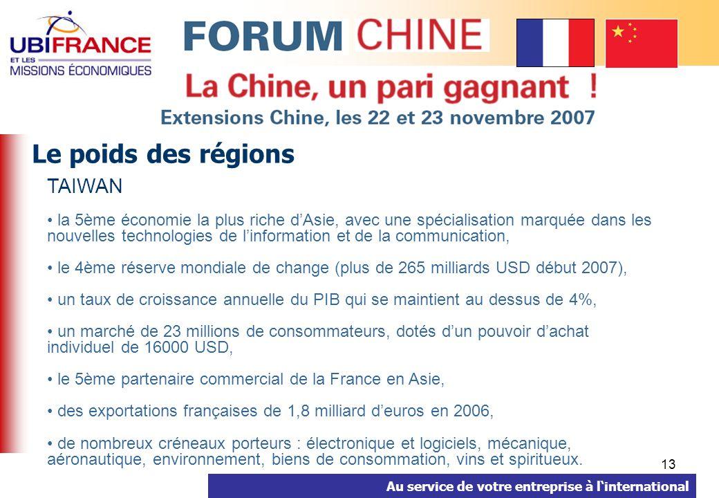 Au service de votre entreprise à linternational 13 Le poids des régions TAIWAN la 5ème économie la plus riche dAsie, avec une spécialisation marquée dans les nouvelles technologies de linformation et de la communication, le 4ème réserve mondiale de change (plus de 265 milliards USD début 2007), un taux de croissance annuelle du PIB qui se maintient au dessus de 4%, un marché de 23 millions de consommateurs, dotés dun pouvoir dachat individuel de 16000 USD, le 5ème partenaire commercial de la France en Asie, des exportations françaises de 1,8 milliard deuros en 2006, de nombreux créneaux porteurs : électronique et logiciels, mécanique, aéronautique, environnement, biens de consommation, vins et spiritueux.