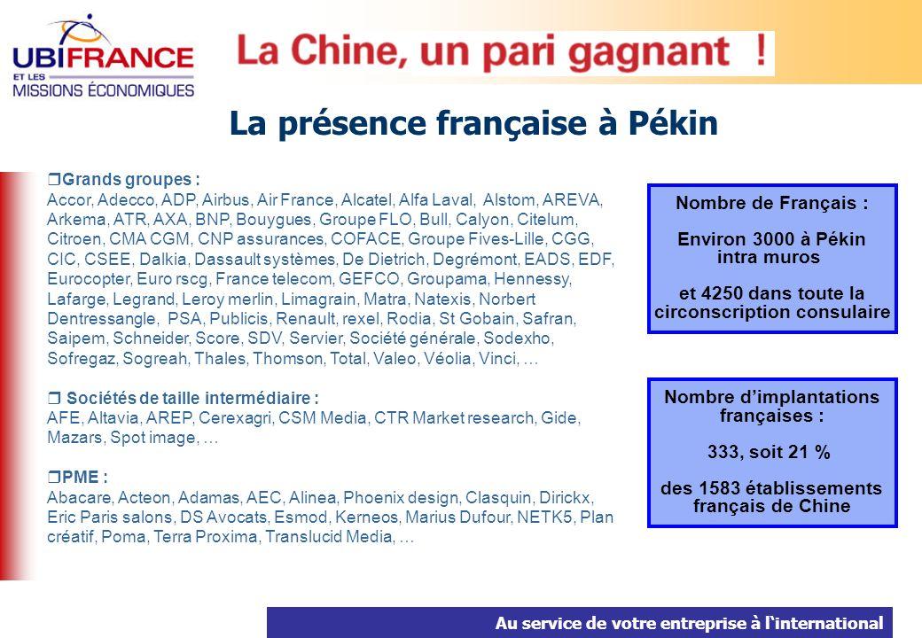 Au service de votre entreprise à linternational Grands groupes : Accor, Adecco, ADP, Airbus, Air France, Alcatel, Alfa Laval, Alstom, AREVA, Arkema, ATR, AXA, BNP, Bouygues, Groupe FLO, Bull, Calyon, Citelum, Citroen, CMA CGM, CNP assurances, COFACE, Groupe Fives-Lille, CGG, CIC, CSEE, Dalkia, Dassault systèmes, De Dietrich, Degrémont, EADS, EDF, Eurocopter, Euro rscg, France telecom, GEFCO, Groupama, Hennessy, Lafarge, Legrand, Leroy merlin, Limagrain, Matra, Natexis, Norbert Dentressangle, PSA, Publicis, Renault, rexel, Rodia, St Gobain, Safran, Saipem, Schneider, Score, SDV, Servier, Société générale, Sodexho, Sofregaz, Sogreah, Thales, Thomson, Total, Valeo, Véolia, Vinci, … Sociétés de taille intermédiaire : AFE, Altavia, AREP, Cerexagri, CSM Media, CTR Market research, Gide, Mazars, Spot image, … PME : Abacare, Acteon, Adamas, AEC, Alinea, Phoenix design, Clasquin, Dirickx, Eric Paris salons, DS Avocats, Esmod, Kerneos, Marius Dufour, NETK5, Plan créatif, Poma, Terra Proxima, Translucid Media, … La présence française à Pékin Nombre de Français : Environ 3000 à Pékin intra muros et 4250 dans toute la circonscription consulaire Nombre dimplantations françaises : 333, soit 21 % des 1583 établissements français de Chine