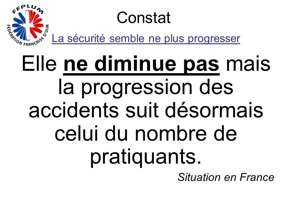 Constat La sécurité semble ne plus progresser Elle ne diminue pas mais la progression des accidents suit désormais celui du nombre de pratiquants.