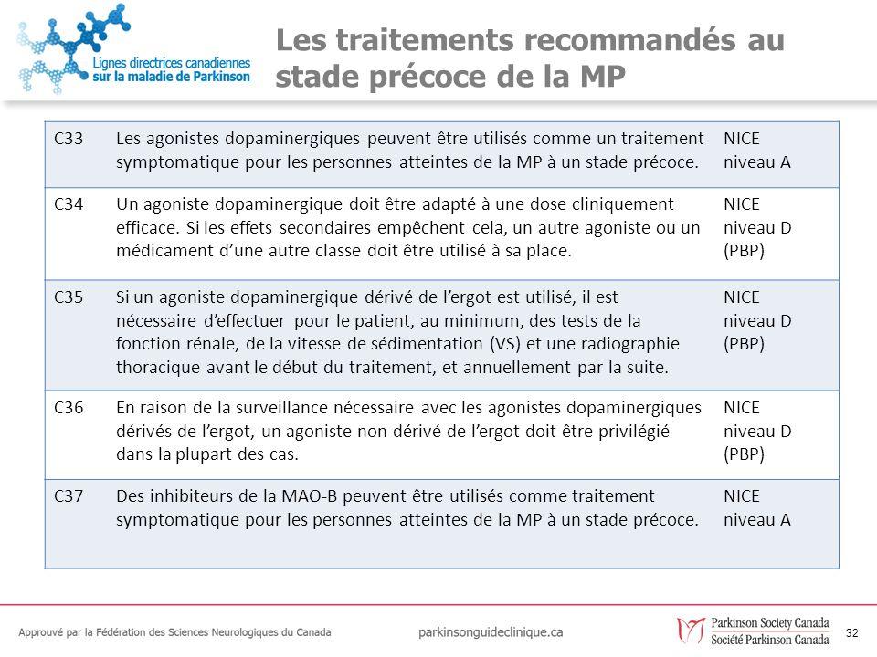 33 Les traitements recommandés au stade précoce de la MP C38Lamantadine peut être utilisée comme un traitement pour les personnes atteintes de la MP à un stade précoce, mais ne doit pas être un médicament de premier choix.