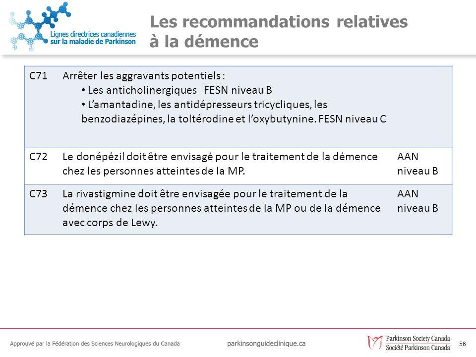56 Les recommandations relatives à la démence C71Arrêter les aggravants potentiels : Les anticholinergiques FESN niveau B Lamantadine, les antidépress