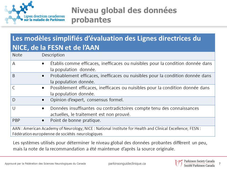7 Niveau global des données probantes Les modèles simplifiés dévaluation des Lignes directrices du NICE, de la FESN et de lAAN NoteDescription A Établ