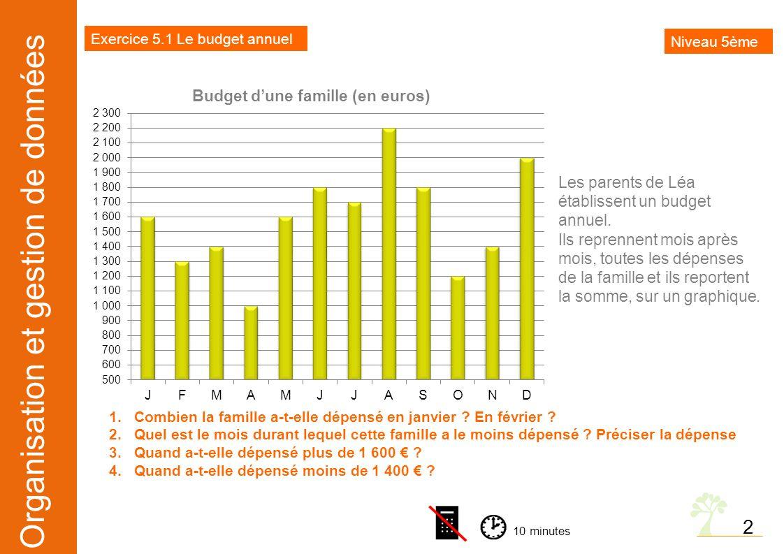 Organisation et gestion de données 2 Budget dune famille (en euros) 1.Combien la famille a-t-elle dépensé en janvier ? En février ? 2.Quel est le mois