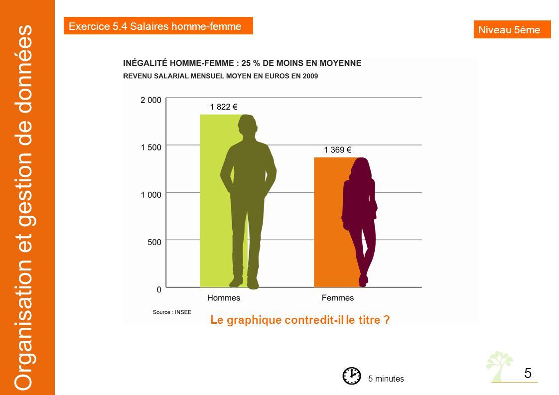 Organisation et gestion de données Le graphique contredit-il le titre ? Exercice 5.4 Salaires homme-femme 5 minutes 5 Niveau 5ème