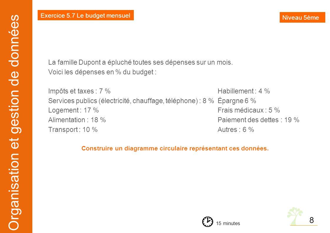 Organisation et gestion de données La famille Dupont a épluché toutes ses dépenses sur un mois. Voici les dépenses en % du budget : Impôts et taxes :