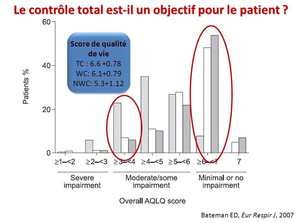 Le contrôle total est-il un objectif pour le patient ? Bateman ED, Eur Respir J, 2007 Score de qualité de vie TC : 6.6 +0.78 WC: 6.1+0.79 NWC: 5.3+1.1