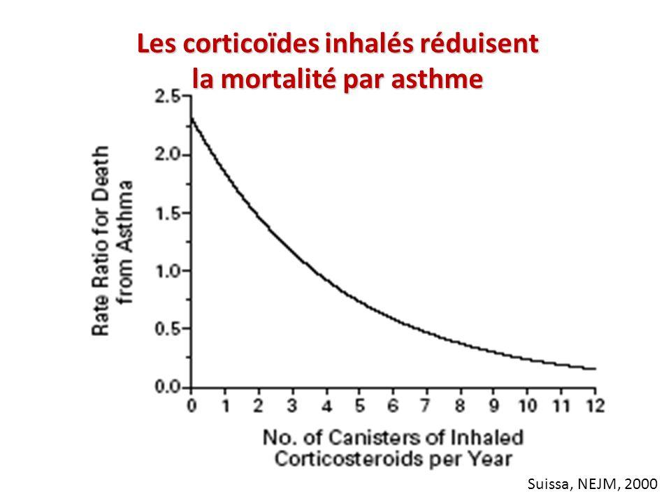 Suissa, NEJM, 2000 Les corticoïdes inhalés réduisent la mortalité par asthme