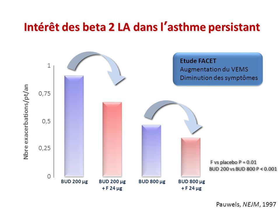 Nbre exacerbations/pt/an 0 0,25 0,5 0,75 1 BUD 200 µg BUD 200 µg + F 24 µg BUD 800 µg BUD 800 µg + F 24 µg F vs placebo P = 0.01 BUD 200 vs BUD 800 P