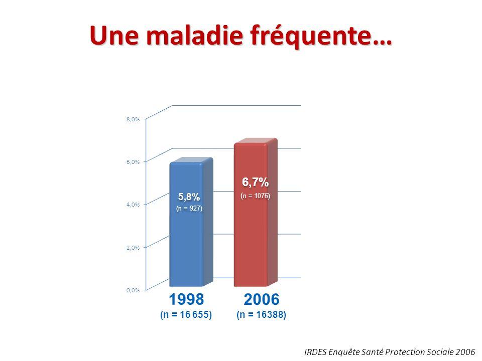 Une maladie fréquente… IRDES Enquête Santé Protection Sociale 2006
