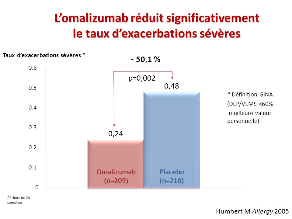 Lomalizumab réduit significativement le taux dexacerbations sévères Omalizumab (n=209) Placebo (n=210) Taux dexacerbations sévères * p=0,002 - 50,1 %