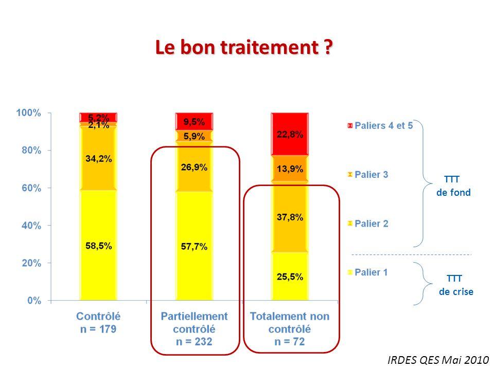TTT de fond TTT de crise IRDES QES Mai 2010 Le bon traitement ?