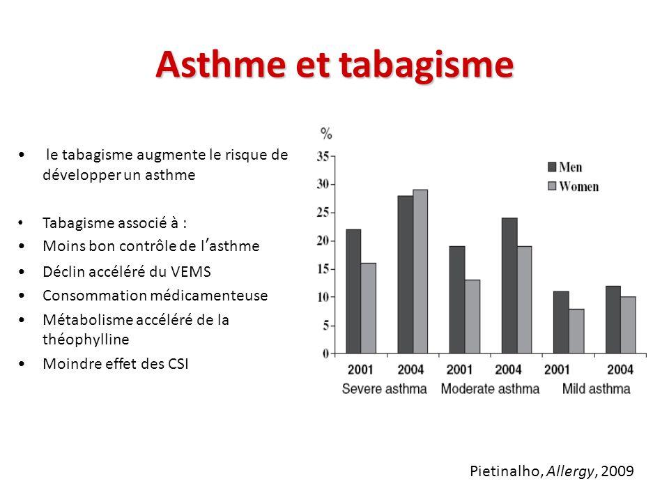 Asthme et tabagisme le tabagisme augmente le risque de développer un asthme Tabagisme associé à : Moins bon contrôle de lasthme Déclin accéléré du VEM