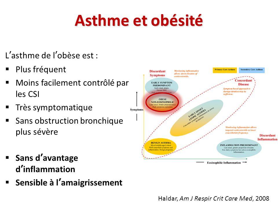 Asthme et obésité Haldar, Am J Respir Crit Care Med, 2008 Lasthme de lobèse est : Plus fréquent Moins facilement contrôlé par les CSI Très symptomatiq