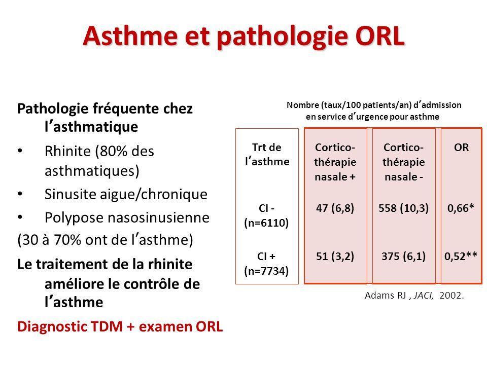 Asthme et pathologie ORL Pathologie fréquente chez lasthmatique Rhinite (80% des asthmatiques) Sinusite aigue/chronique Polypose nasosinusienne (30 à