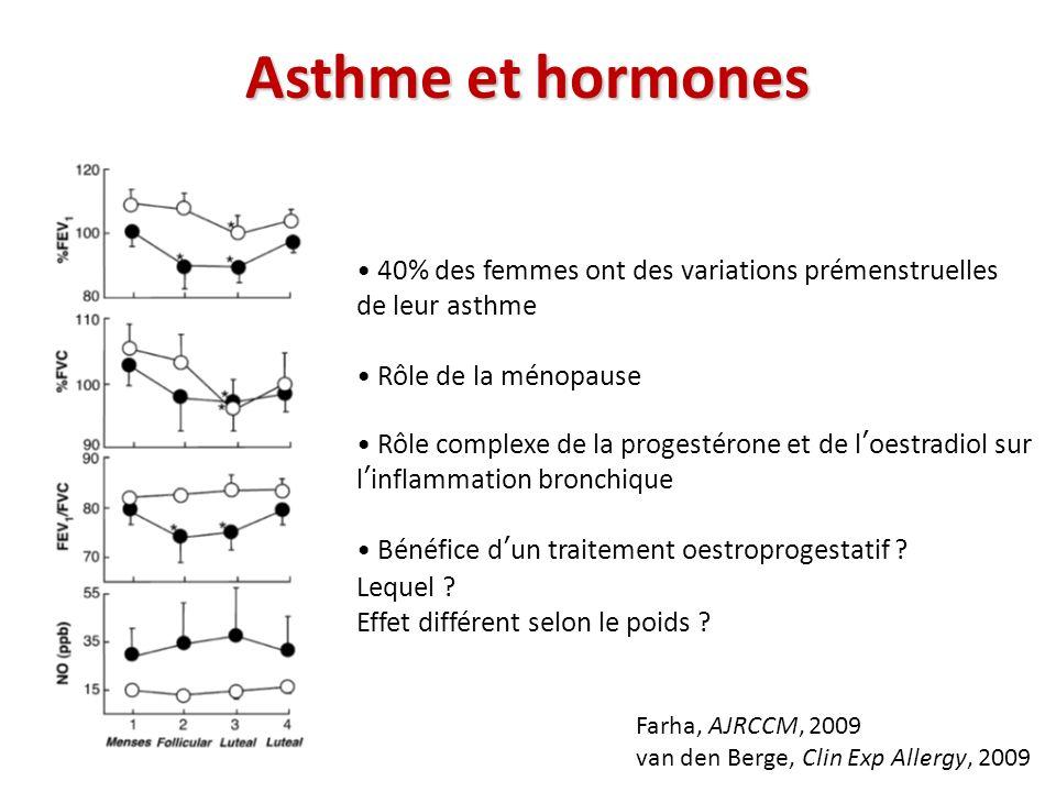 40% des femmes ont des variations prémenstruelles de leur asthme Rôle de la ménopause Rôle complexe de la progestérone et de loestradiol sur linflamma