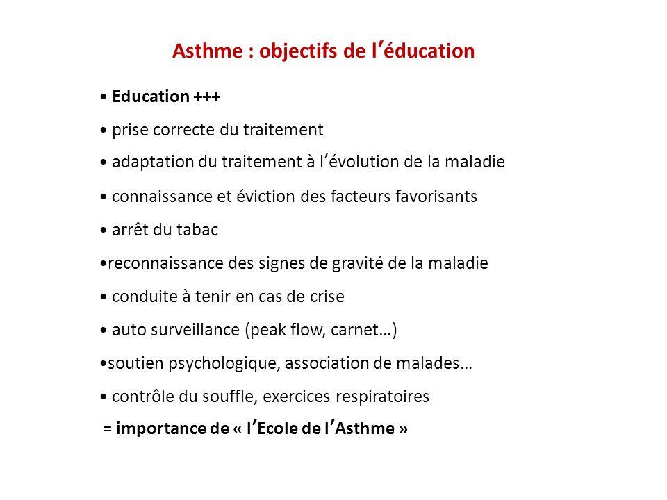 Asthme : objectifs de léducation Education +++ prise correcte du traitement adaptation du traitement à lévolution de la maladie connaissance et évicti