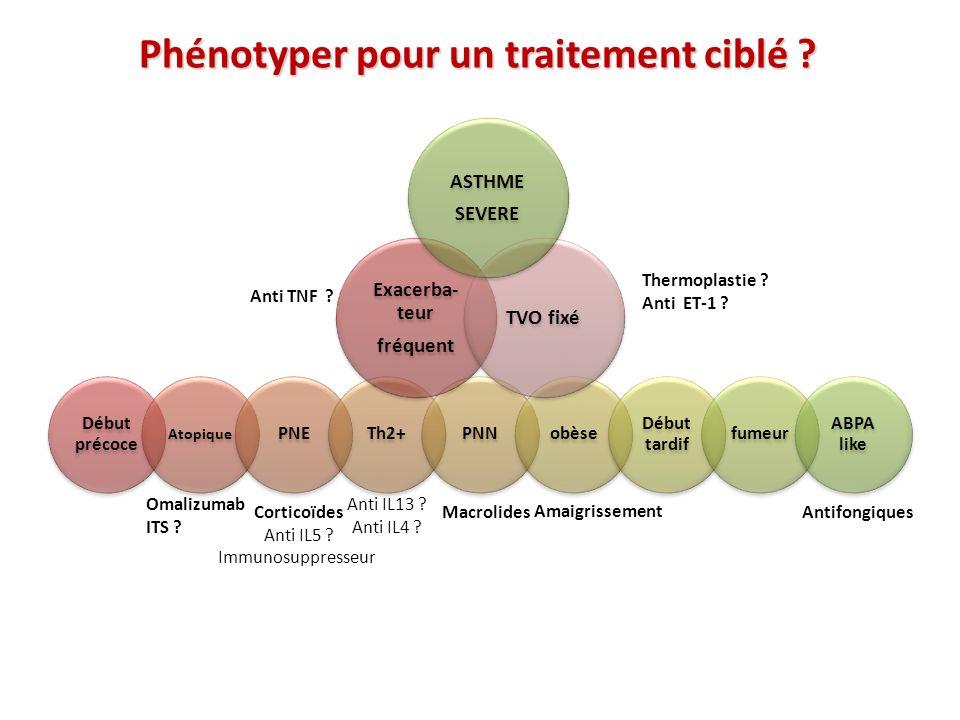 Début précoce Atopique PNETh2+PNNobèse Début tardif fumeur ABPA like Exacerba- teur fréquent TVO fixé Omalizumab ITS ? Corticoïdes Anti IL5 ? Immunosu