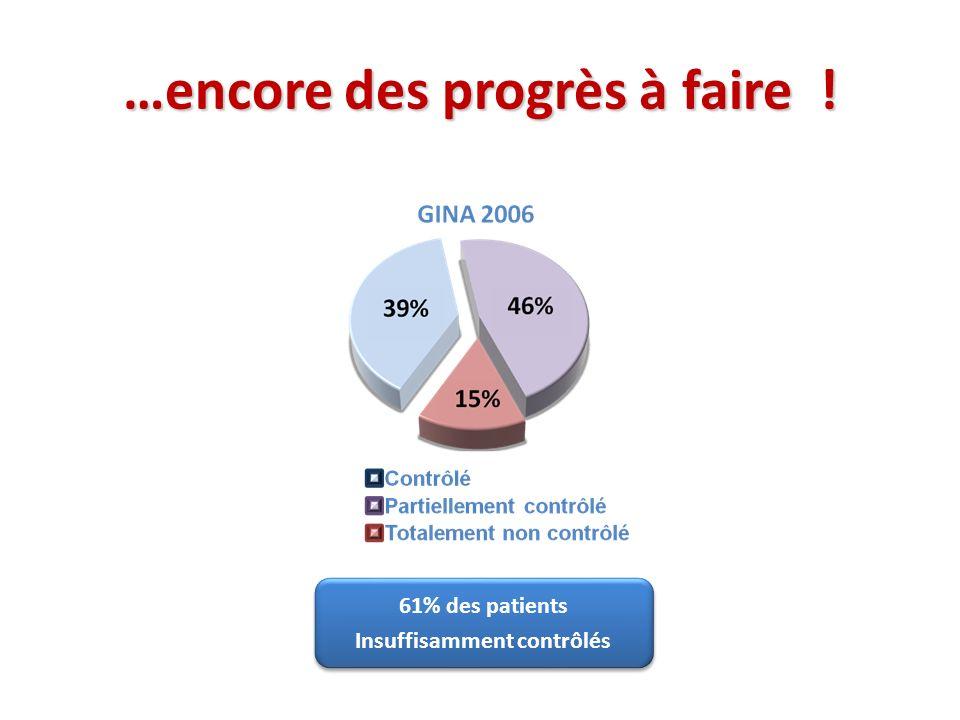 …encore des progrès à faire ! 61% des patients Insuffisamment contrôlés 61% des patients Insuffisamment contrôlés