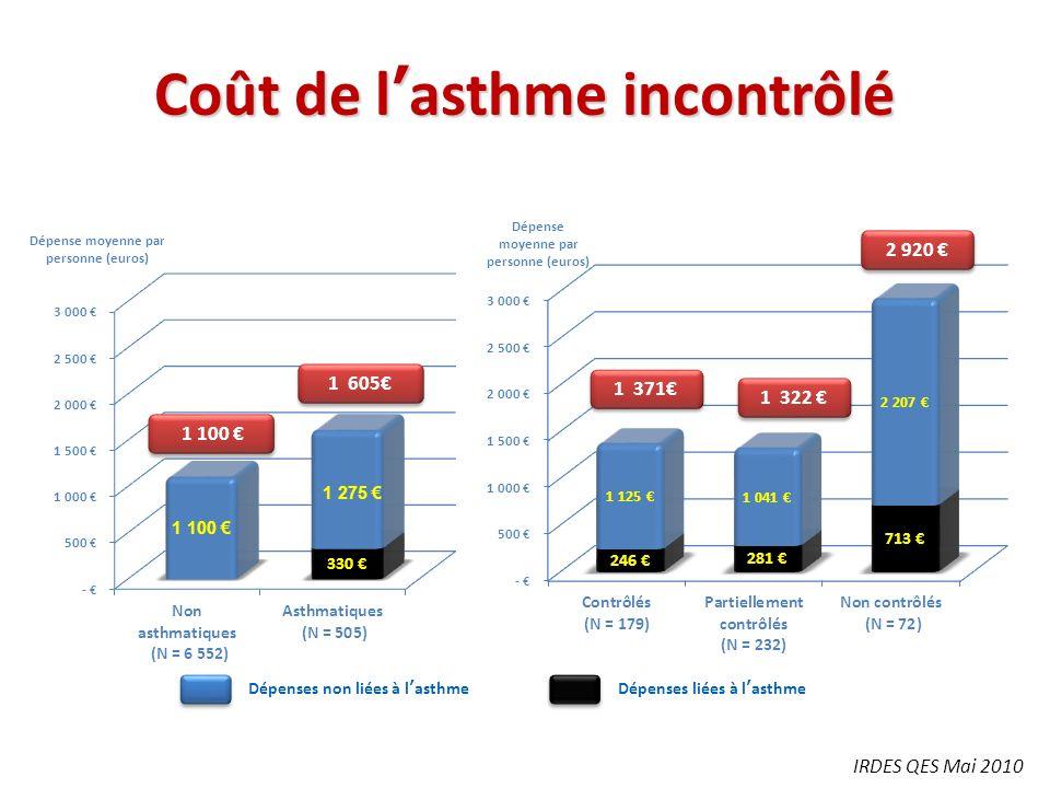 Coût de lasthme incontrôlé IRDES QES Mai 2010 1 100 1 605 1 371 1 322 2 920 Dépenses liées à lasthmeDépenses non liées à lasthme