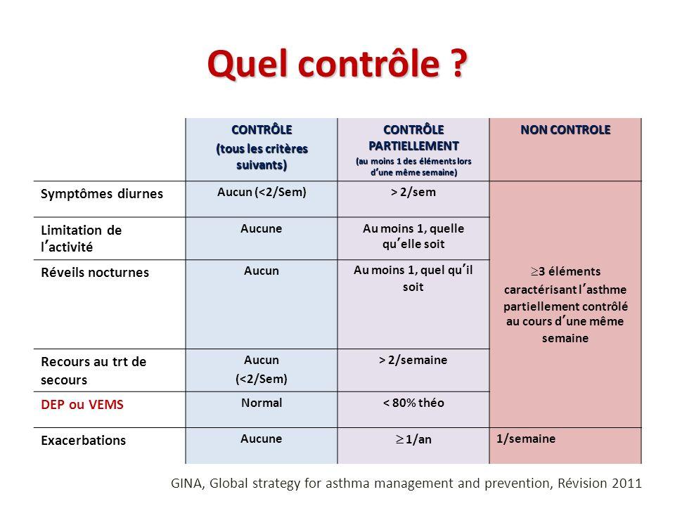 Quel contrôle ? CONTRÔLE (tous les critères suivants) CONTRÔLE PARTIELLEMENT (au moins 1 des éléments lors dune même semaine) NON CONTROLE Symptômes d