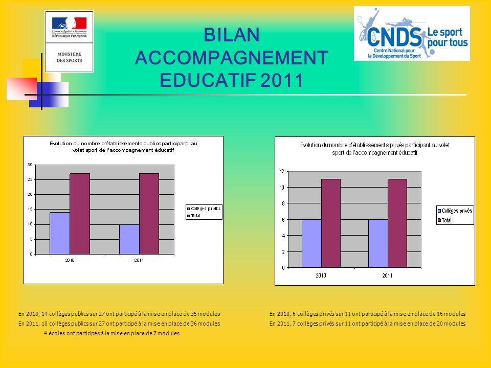 BILAN ACCOMPAGNEMENT EDUCATIF 2011 En 2010, 14 collèges publics sur 27 ont participé à la mise en place de 35 modules En 2011, 10 collèges publics sur
